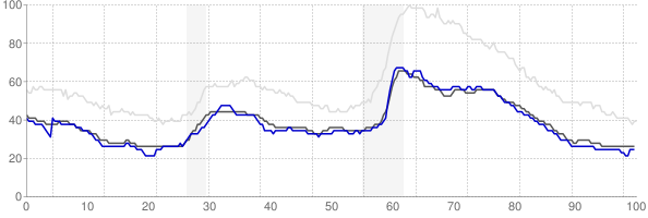 Dover, New Hampshire monthly unemployment rate chart